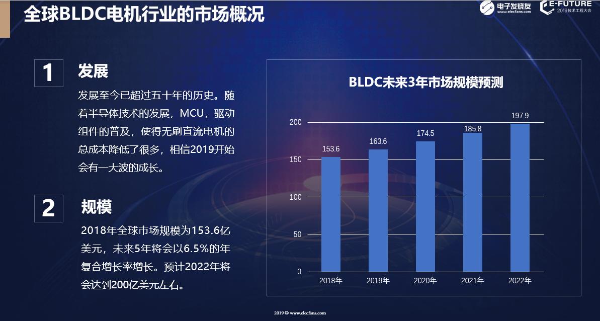 全球BLDC电机行业市场概况。