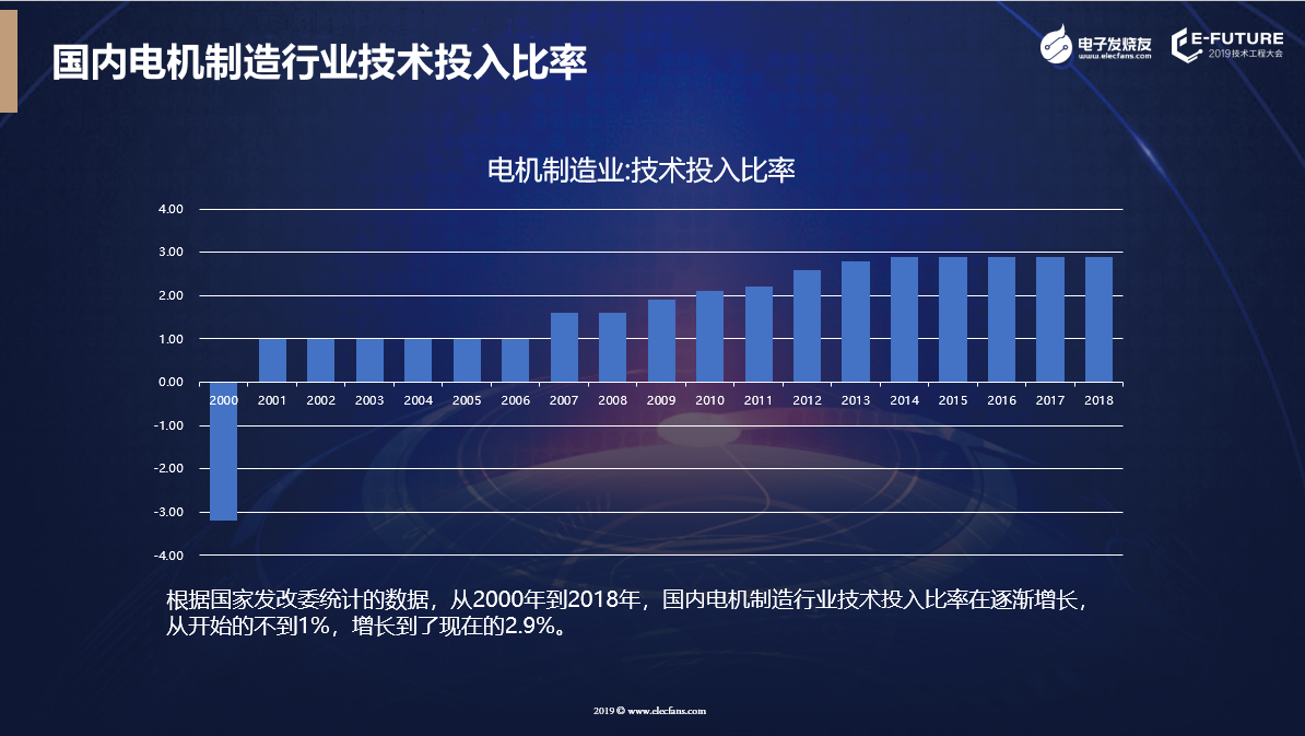 国内电机制造行业技术投入比率