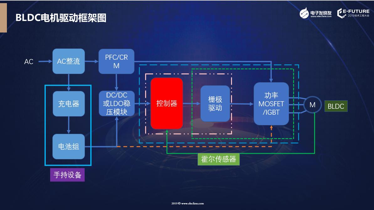 主流BLDC电机驱动方案框架图。